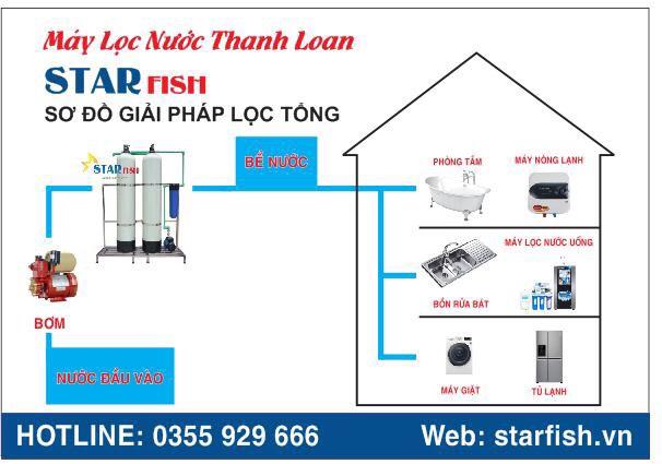 he-thong-loc-nuoc-sinh-hoat-quang-ninh