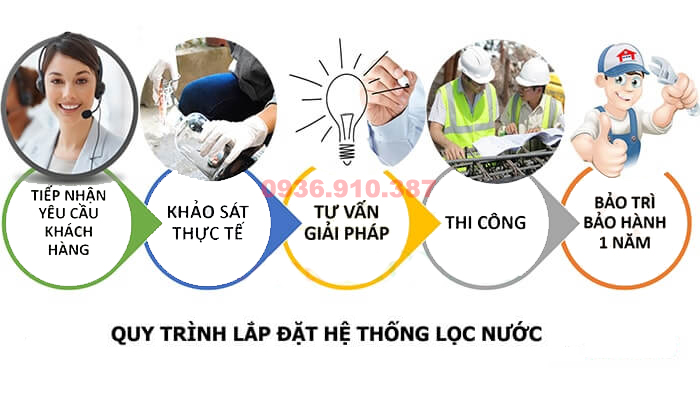 quy-trinh-lap-dat-he-thong-loc-nuoc-dau-nguon